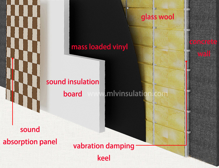 Soundproofing a wall how to soundproof walls mlv insulation from china Soundproofing for walls interior
